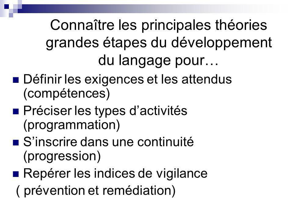 Connaître les principales théories grandes étapes du développement du langage pour… Définir les exigences et les attendus (compétences) Préciser les types dactivités (programmation) Sinscrire dans une continuité (progression) Repérer les indices de vigilance ( prévention et remédiation)