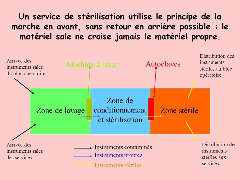 On distingue dans un service de stérilisation 3 zones distinctes : -La zone de lavage : Cest la zone où arrive le matériel pré-désinfecté des services