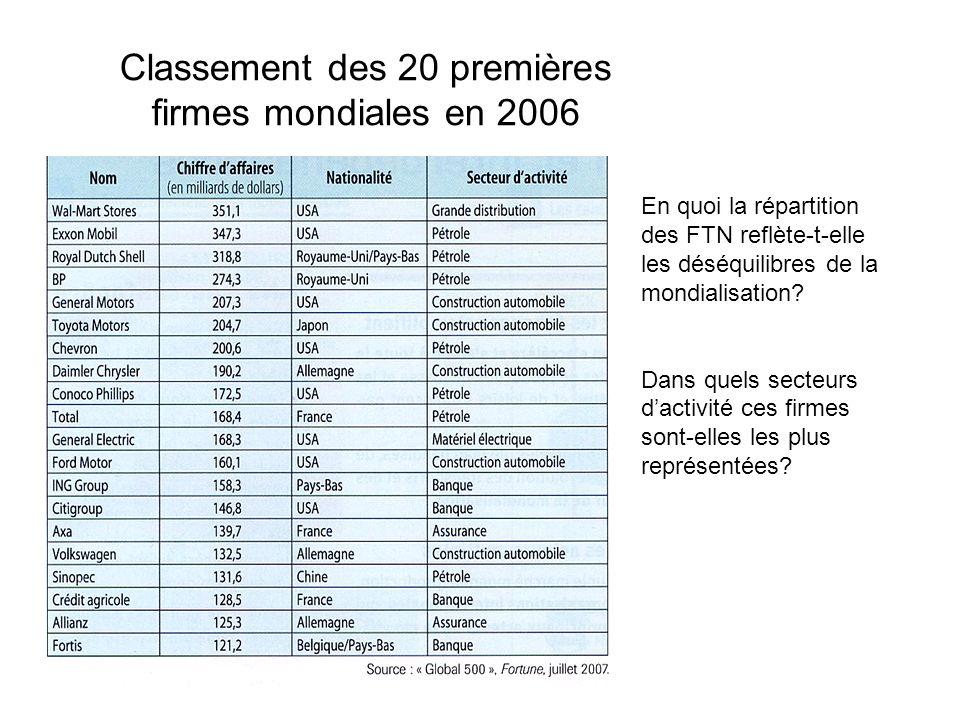 Classement des 20 premières firmes mondiales en 2006 En quoi la répartition des FTN reflète-t-elle les déséquilibres de la mondialisation? Dans quels