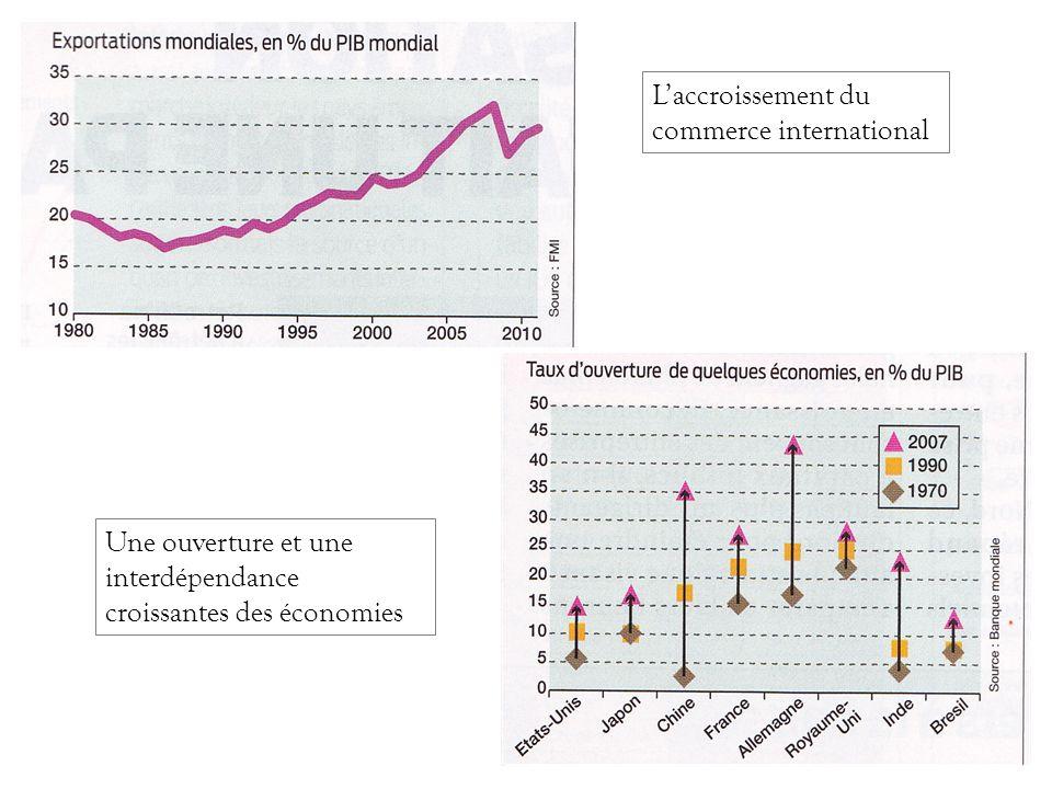 Laccroissement du commerce international Une ouverture et une interdépendance croissantes des économies