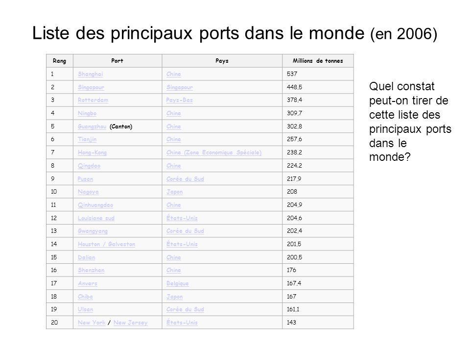 Liste des principaux ports dans le monde (en 2006) RangPortPaysMillions de tonnes 1ShanghaiChine537 2Singapour 448,5 3RotterdamPays-Bas378,4 4NingboCh