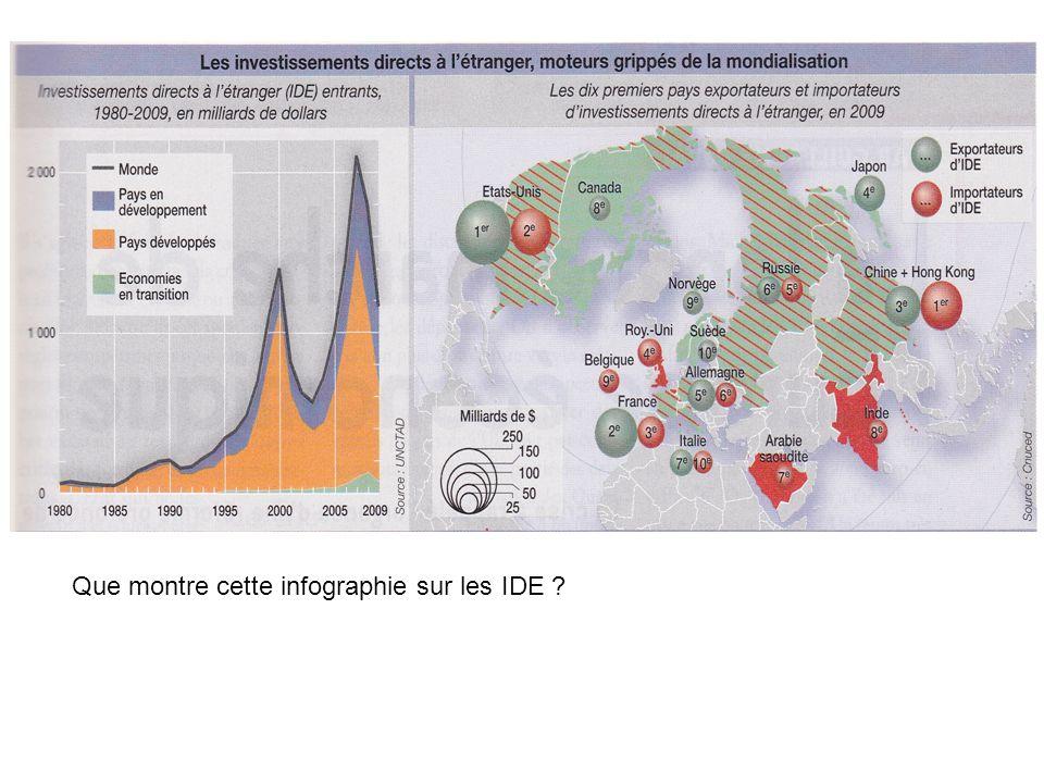 Que montre cette infographie sur les IDE ?