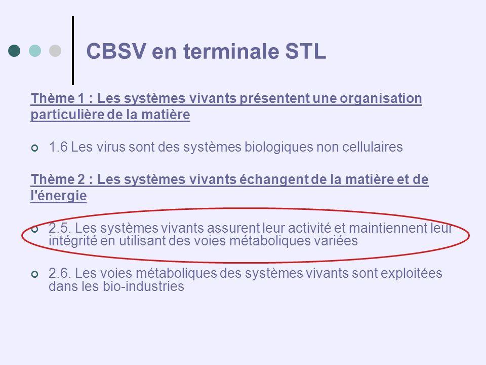CBSV en terminale STL Thème 1 : Les systèmes vivants présentent une organisation particulière de la matière 1.6 Les virus sont des systèmes biologique