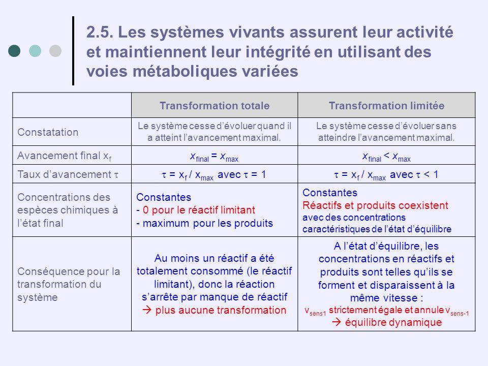 2.5. Les systèmes vivants assurent leur activité et maintiennent leur intégrité en utilisant des voies métaboliques variées Transformation totaleTrans