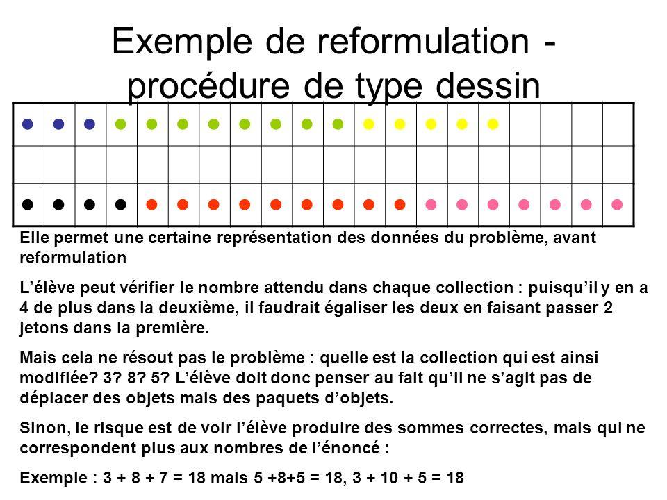Exemple de reformulation - procédure de type dessin Elle permet une certaine représentation des données du problème, avant reformulation Lélève peut v