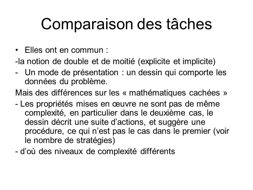 Comparaison des tâches Elles ont en commun : -la notion de double et de moitié (explicite et implicite) -Un mode de présentation : un dessin qui compo