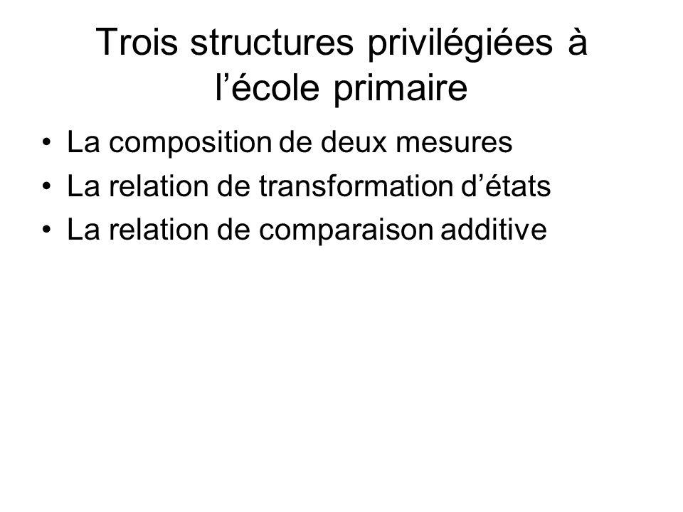 Trois structures privilégiées à lécole primaire La composition de deux mesures La relation de transformation détats La relation de comparaison additiv