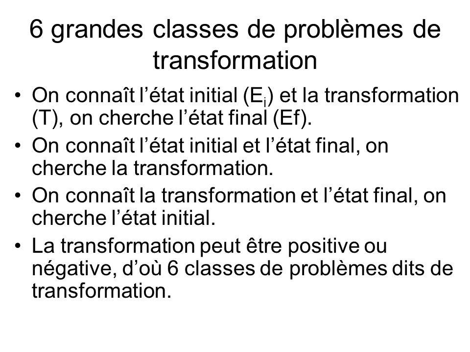 6 grandes classes de problèmes de transformation On connaît létat initial (E i ) et la transformation (T), on cherche létat final (Ef). On connaît lét