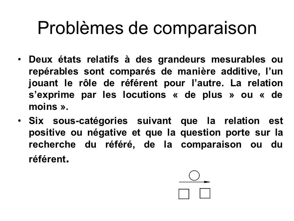 Problèmes de comparaison Deux états relatifs à des grandeurs mesurables ou repérables sont comparés de manière additive, lun jouant le rôle de référen