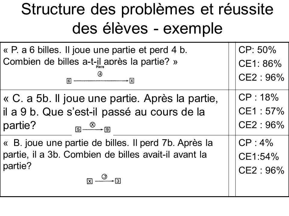 Structure des problèmes et réussite des élèves - exemple « P. a 6 billes. Il joue une partie et perd 4 b. Combien de billes a-t-il après la partie? »