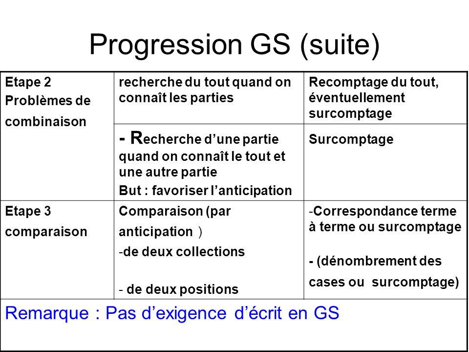 Progression GS (suite) Etape 2 Problèmes de combinaison recherche du tout quand on connaît les parties Recomptage du tout, éventuellement surcomptage