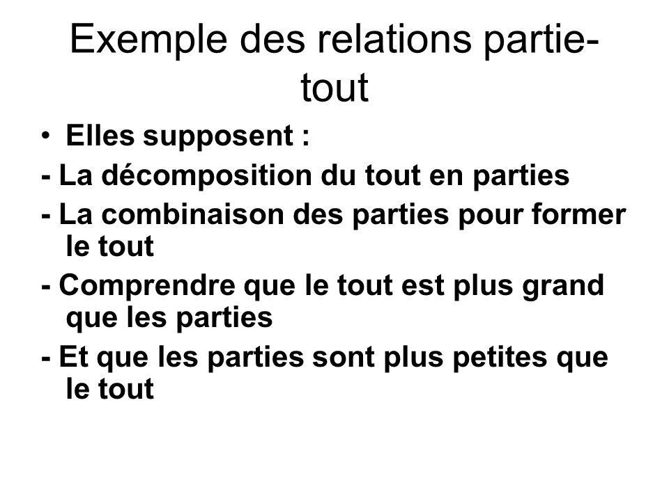 Exemple des relations partie- tout Elles supposent : - La décomposition du tout en parties - La combinaison des parties pour former le tout - Comprend