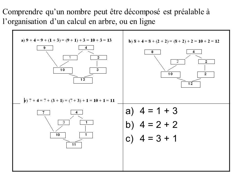 Comprendre quun nombre peut être décomposé est préalable à lorganisation dun calcul en arbre, ou en ligne a)4 = 1 + 3 b)4 = 2 + 2 c)4 = 3 + 1