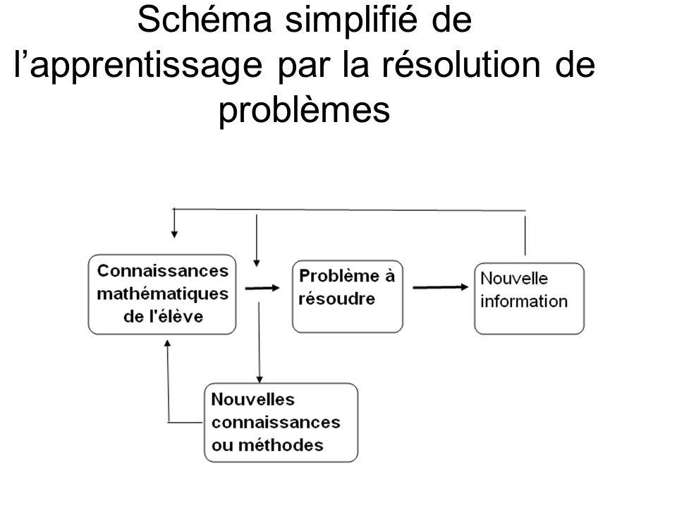 Schéma simplifié de lapprentissage par la résolution de problèmes