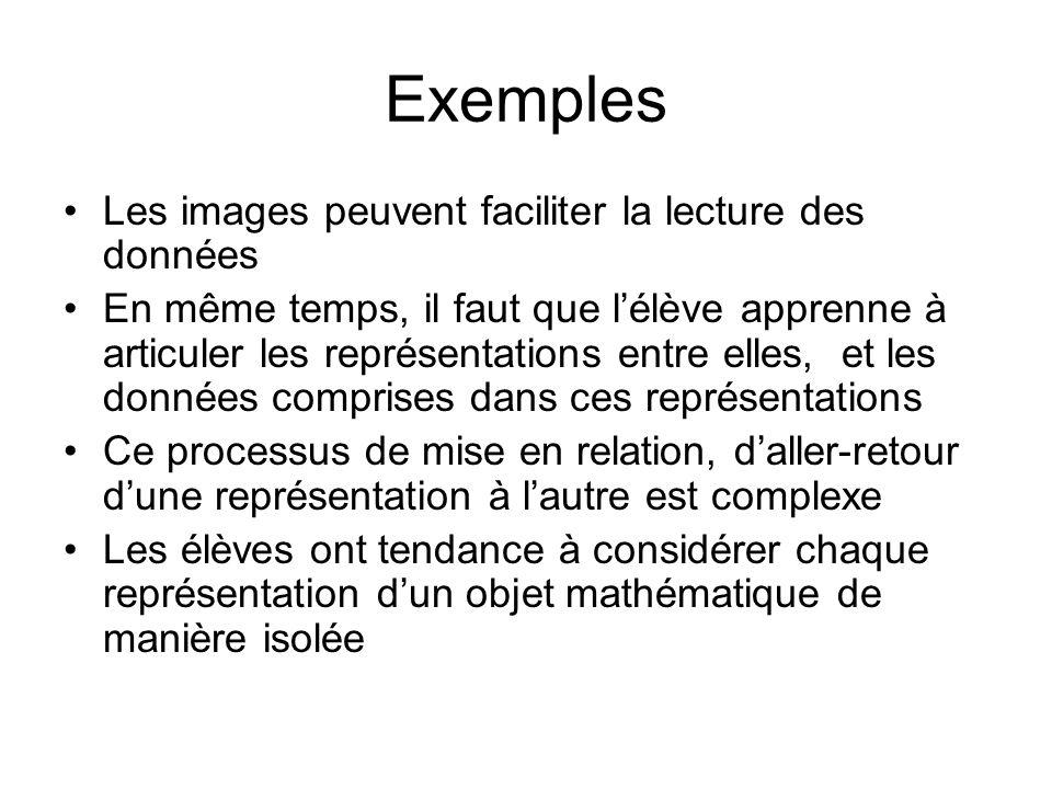 Exemples Les images peuvent faciliter la lecture des données En même temps, il faut que lélève apprenne à articuler les représentations entre elles, e
