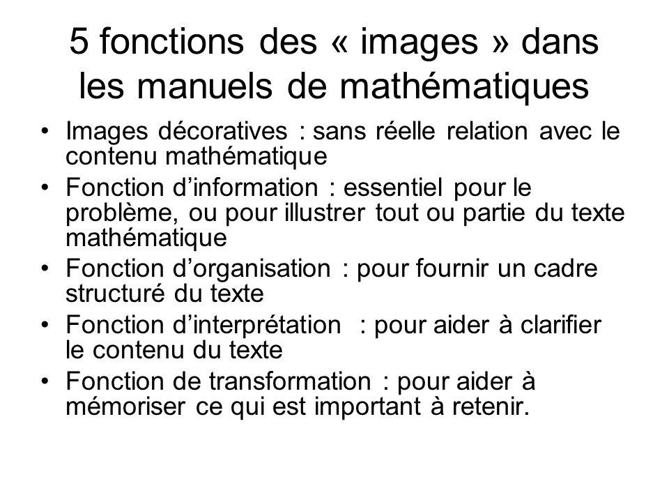 5 fonctions des « images » dans les manuels de mathématiques Images décoratives : sans réelle relation avec le contenu mathématique Fonction dinformat