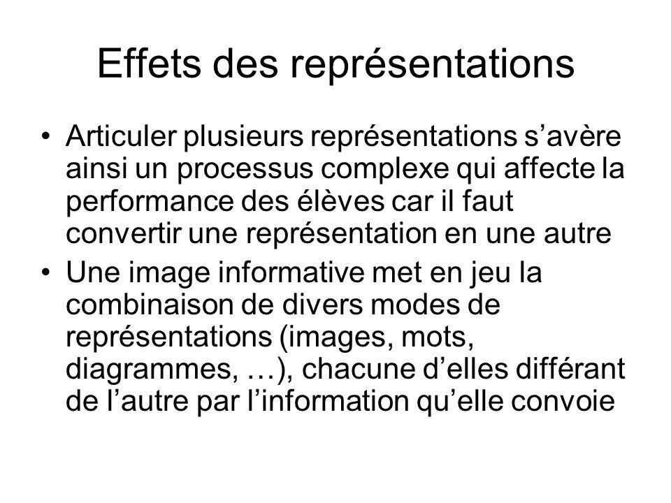 Effets des représentations Articuler plusieurs représentations savère ainsi un processus complexe qui affecte la performance des élèves car il faut co