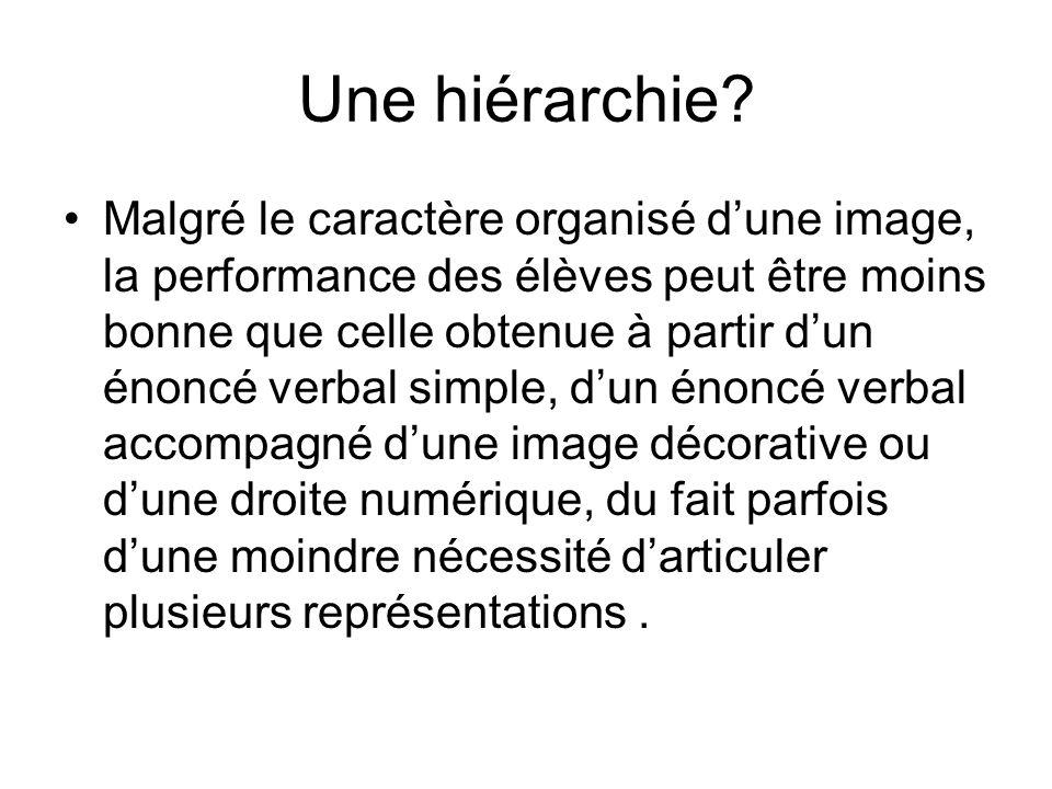 Une hiérarchie? Malgré le caractère organisé dune image, la performance des élèves peut être moins bonne que celle obtenue à partir dun énoncé verbal