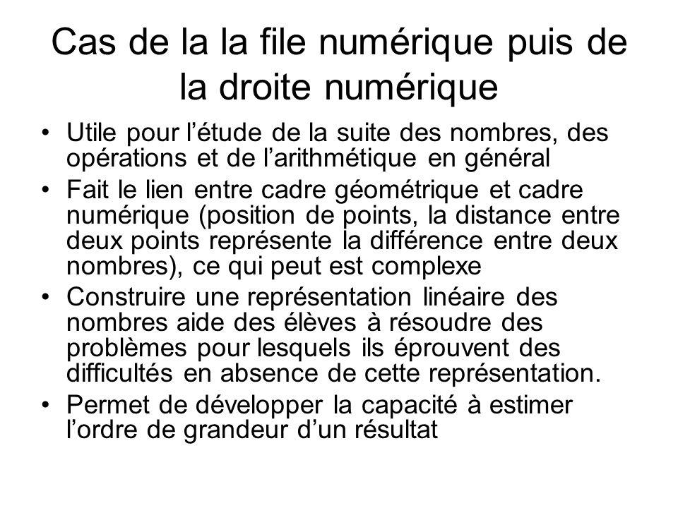 Cas de la la file numérique puis de la droite numérique Utile pour létude de la suite des nombres, des opérations et de larithmétique en général Fait