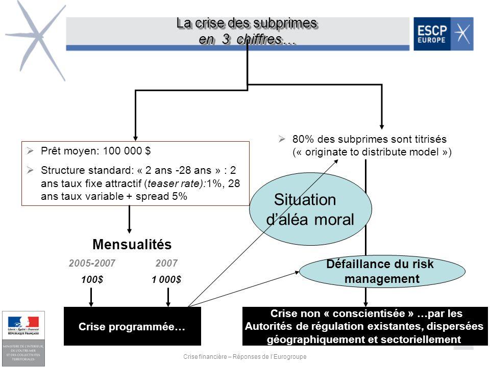 18 Crise financière – Réponses de lEurogroupe La crise des subprimes en 3 chiffres… La crise des subprimes en 3 chiffres… Prêt moyen: 100 000 $ Struct