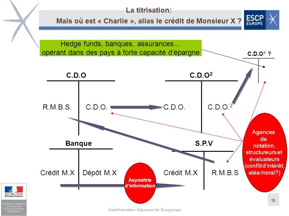 19 Crise financière – Réponses de lEurogroupe C.D.O C.D.O 2 R.M.B.S. C.D.O.C.D.O. C.D.O. 2 Crédit M.X Dépôt M.X BanqueS.P.V Crédit M.X R.M.B.S C.D.O 3