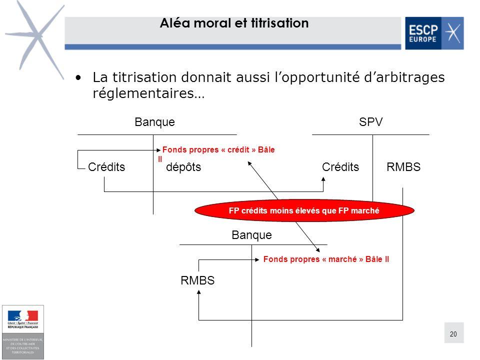 20 Aléa moral et titrisation La titrisation donnait aussi lopportunité darbitrages réglementaires… Crédits dépôts Crédits RMBS Banque SPV Fonds propre