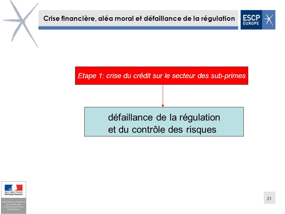 21 Crise financière, aléa moral et défaillance de la régulation défaillance de la régulation et du contrôle des risques Etape 1: crise du crédit sur l