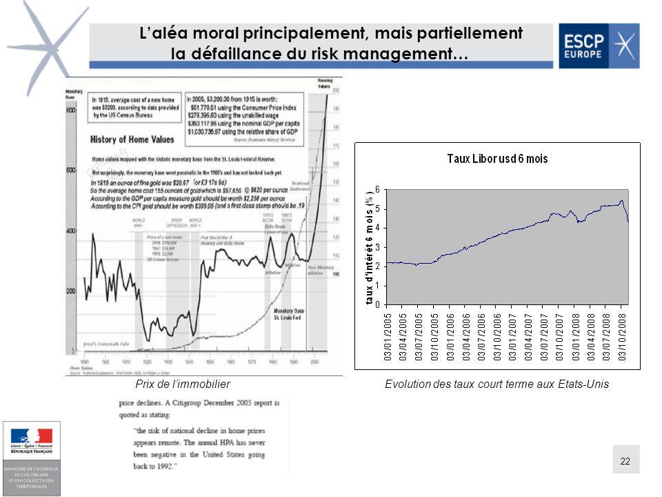 22 Laléa moral principalement, mais partiellement la défaillance du risk management… Prix de limmobilier Evolution des taux court terme aux Etats-Unis
