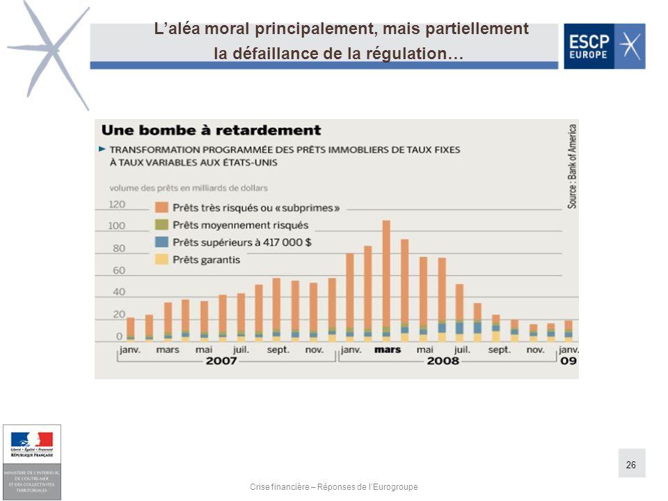 26 Crise financière – Réponses de lEurogroupe Laléa moral principalement, mais partiellement la défaillance de la régulation…