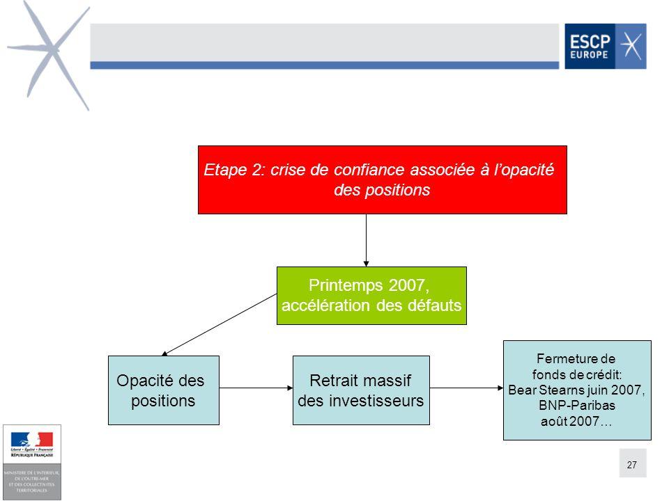 27 Etape 2: crise de confiance associée à lopacité des positions Fermeture de fonds de crédit: Bear Stearns juin 2007, BNP-Paribas août 2007… Retrait