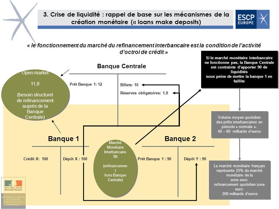 29 Banque 1 Banque 2 Billets: 10 Prêt Banque 1: 12 Marché Monétaire Interbancaire 90 (refinancemen t hors Banque Centrale) Marché Monétaire Interbanca
