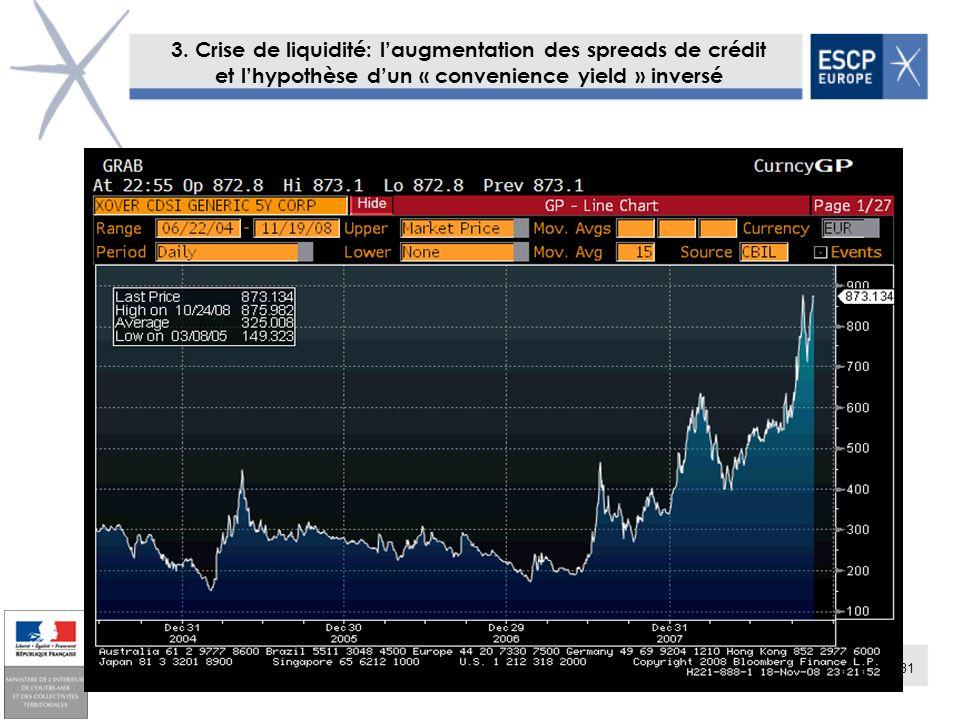 31 3. Crise de liquidité: laugmentation des spreads de crédit et lhypothèse dun « convenience yield » inversé