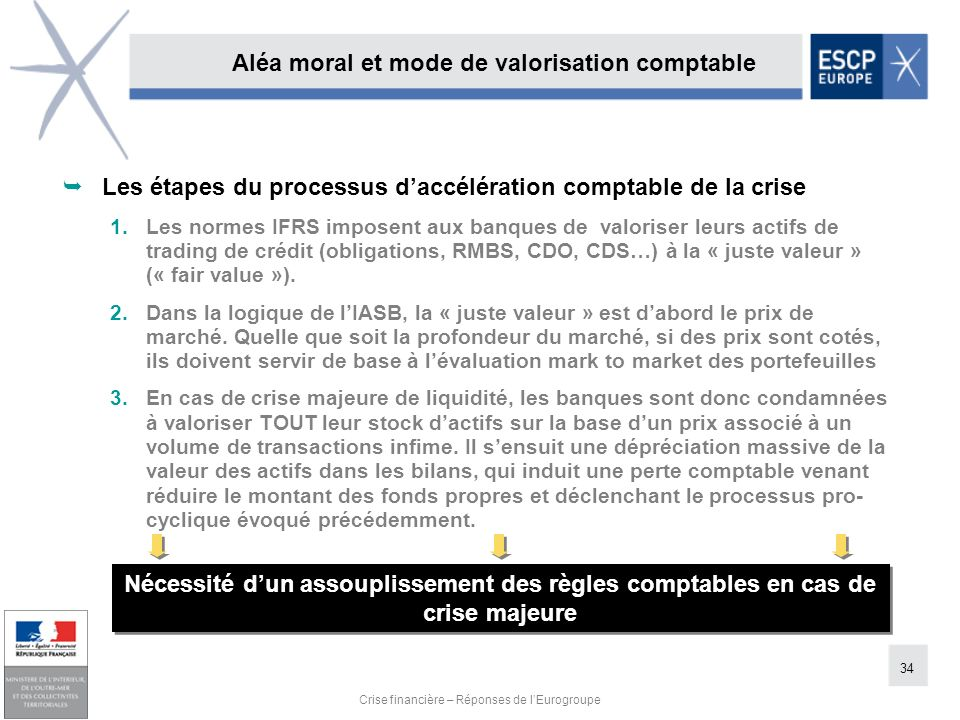 34 Crise financière – Réponses de lEurogroupe Nécessité dun assouplissement des règles comptables en cas de crise majeure Aléa moral et mode de valori