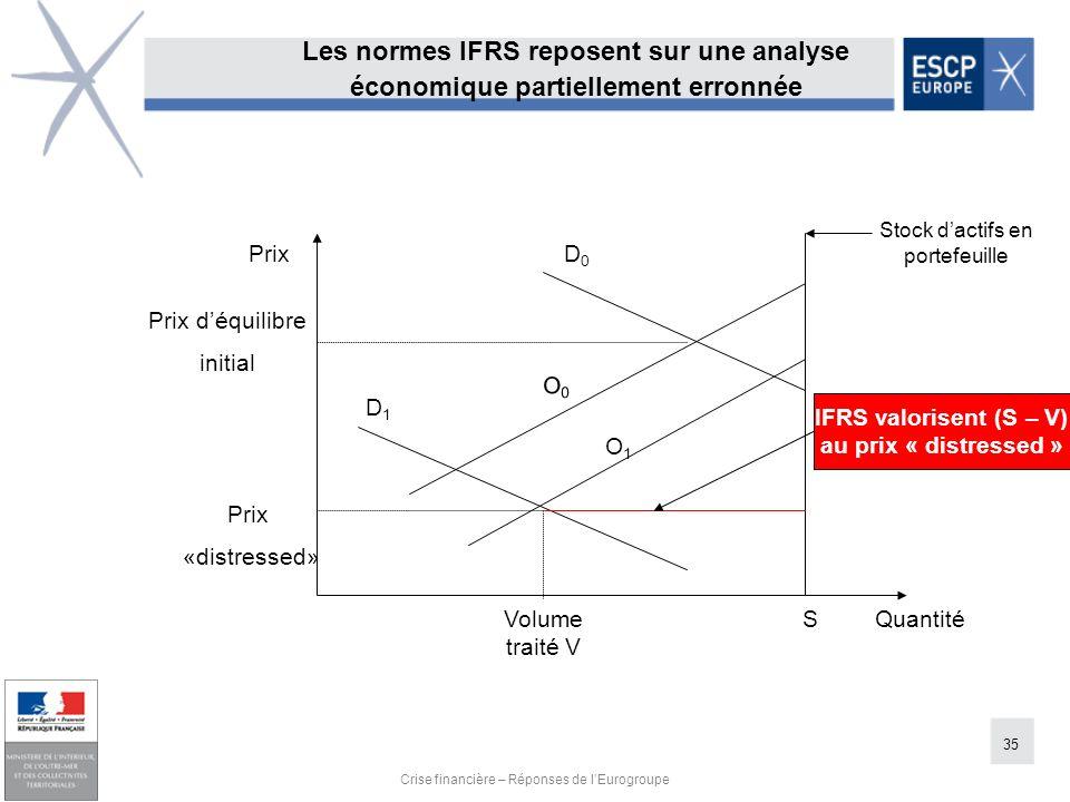35 Crise financière – Réponses de lEurogroupe Les normes IFRS reposent sur une analyse économique partiellement erronnée Stock dactifs en portefeuille