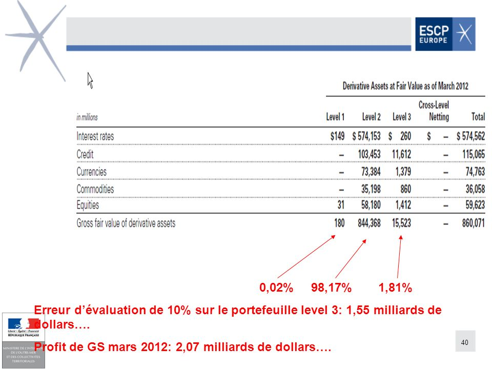 40 0,02% 98,17%1,81% Erreur dévaluation de 10% sur le portefeuille level 3: 1,55 milliards de dollars…. Profit de GS mars 2012: 2,07 milliards de doll