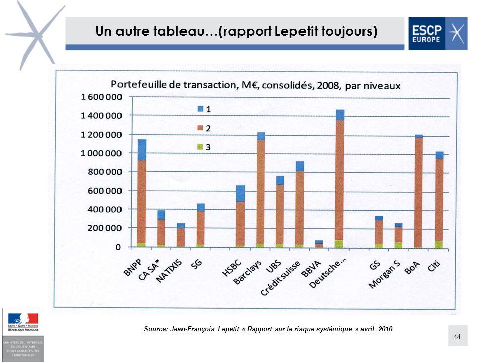 44 Un autre tableau…(rapport Lepetit toujours) Source: Jean-François Lepetit « Rapport sur le risque systémique » avril 2010