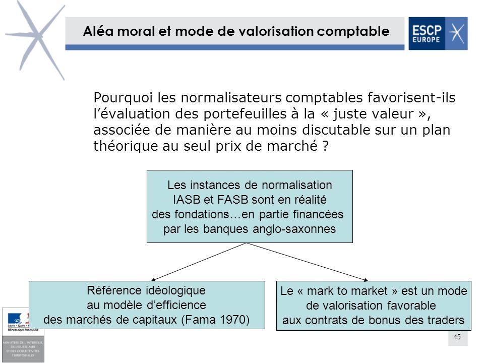 45 Aléa moral et mode de valorisation comptable Pourquoi les normalisateurs comptables favorisent-ils lévaluation des portefeuilles à la « juste valeu
