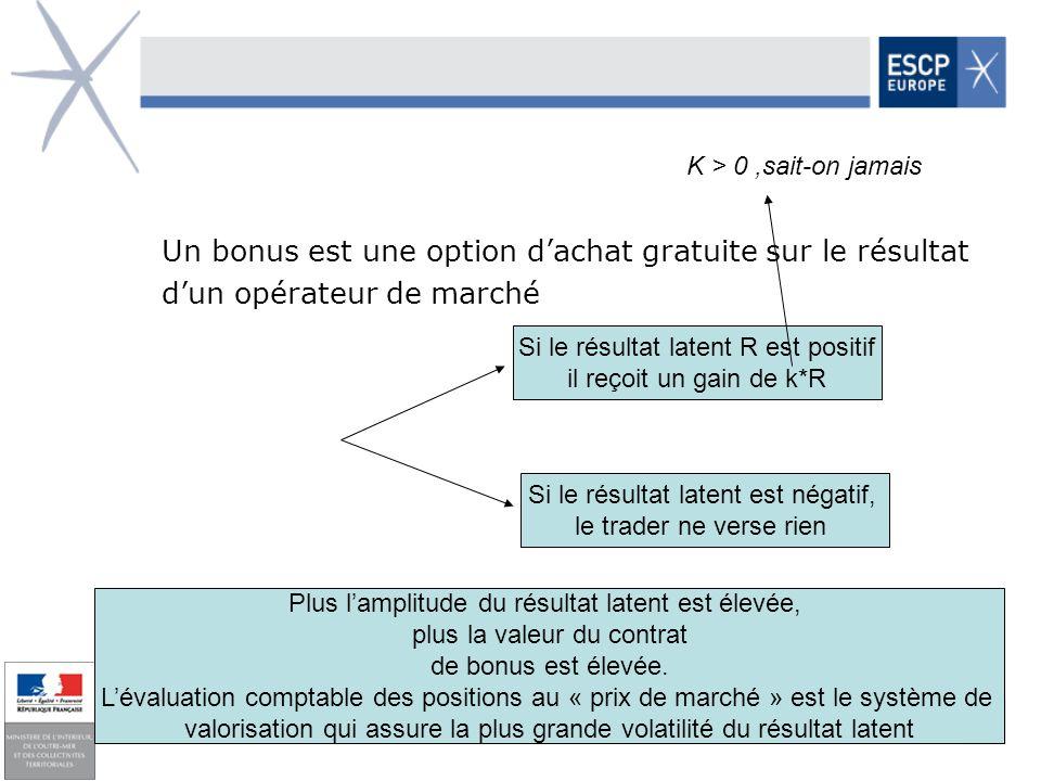 47 Un bonus est une option dachat gratuite sur le résultat dun opérateur de marché Si le résultat latent R est positif il reçoit un gain de k*R Si le