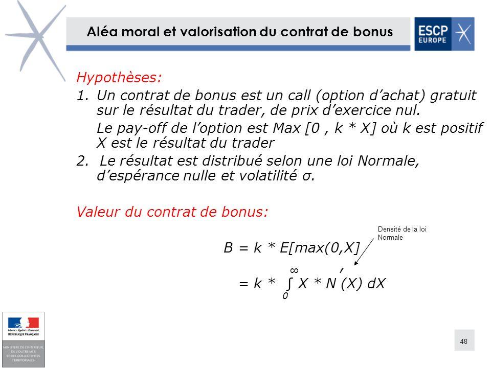 48 Aléa moral et valorisation du contrat de bonus Hypothèses: 1.Un contrat de bonus est un call (option dachat) gratuit sur le résultat du trader, de