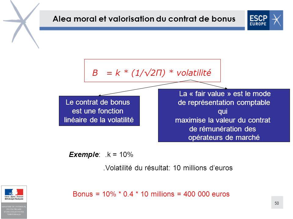 50 Alea moral et valorisation du contrat de bonus B = k * (1/2Π) * volatilité La « Le contrat de bonus est une fonction linéaire de la volatilité Exem