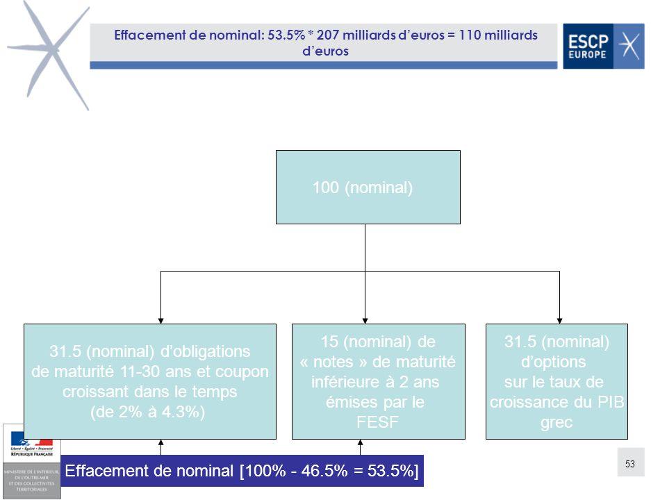 53 Effacement de nominal: 53.5% * 207 milliards deuros = 110 milliards deuros 100 (nominal) 31.5 (nominal) dobligations de maturité 11-30 ans et coupo
