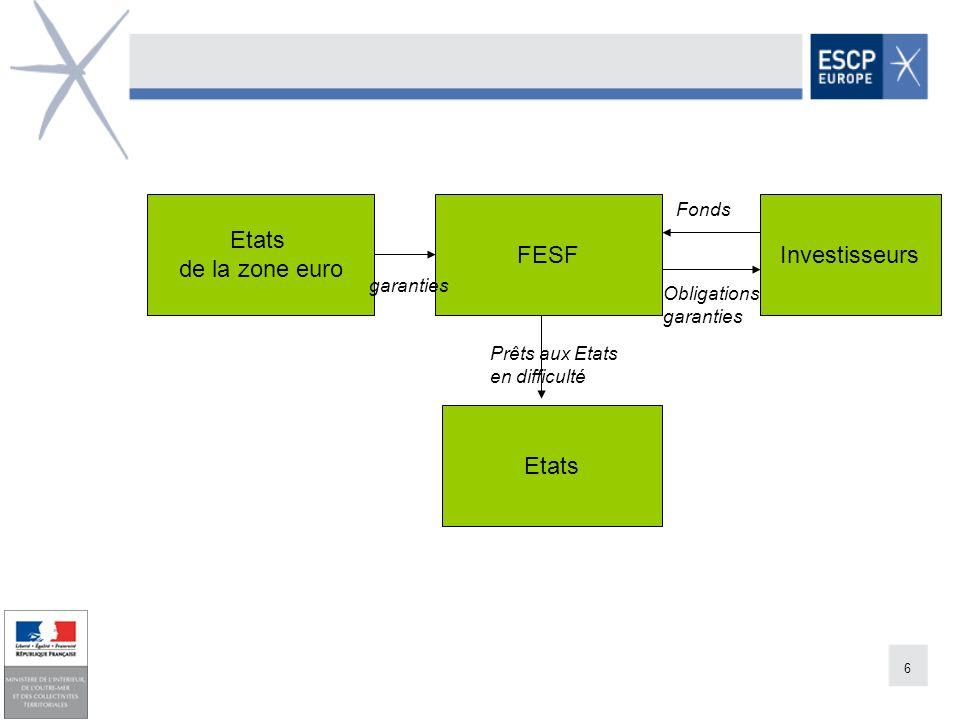 6 FESFInvestisseurs Etats Obligations garanties Etats de la zone euro Prêts aux Etats en difficulté Fonds garanties