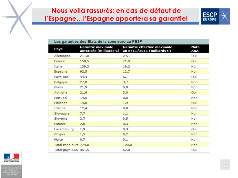 7 Nous voilà rassurés: en cas de défaut de lEspagne…lEspagne apportera sa garantie!