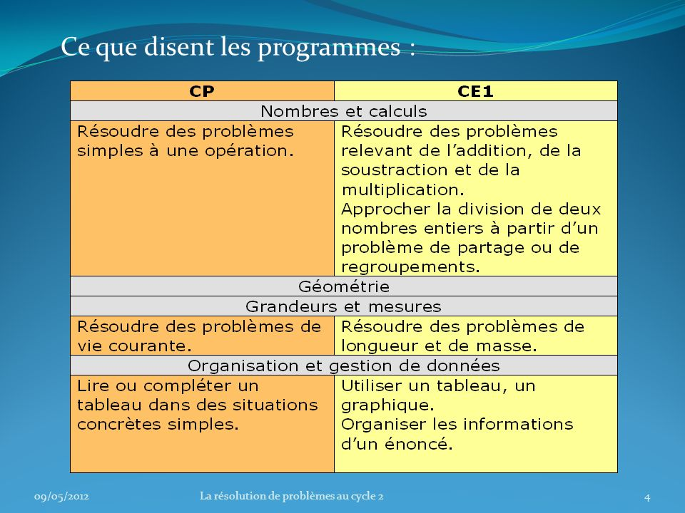09/05/201235La résolution de problèmes au cycle 2 Conclusion Lapprentissage de la résolution de problèmes doit sinscrire dans la durée.
