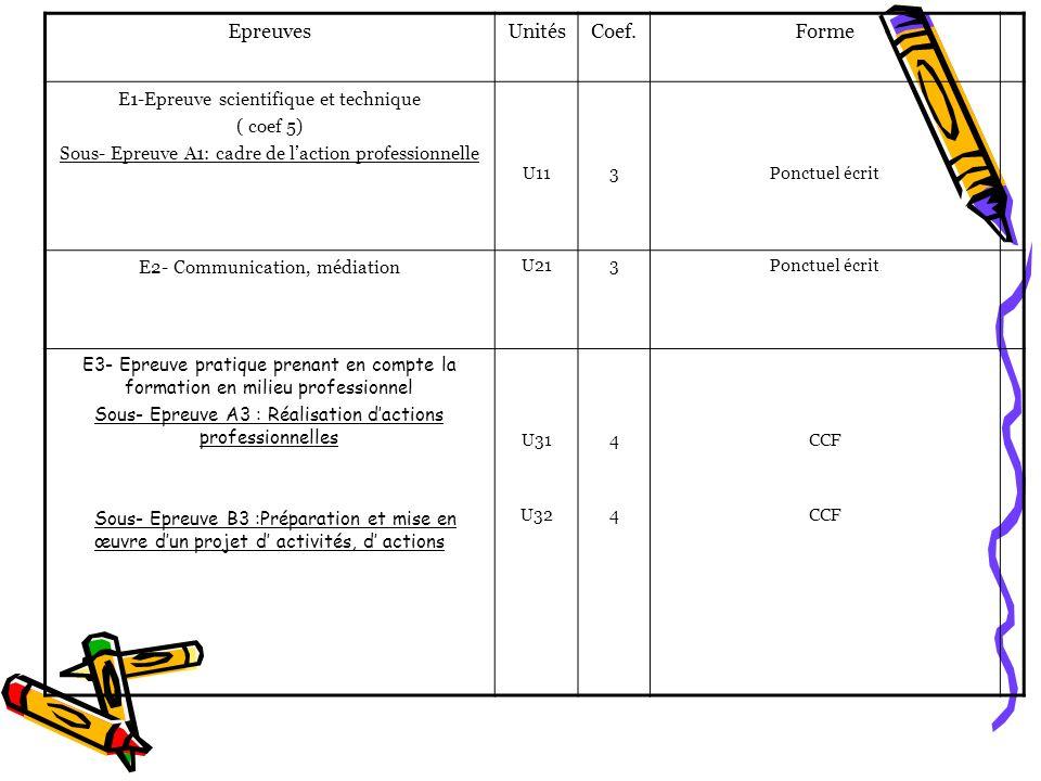 EpreuvesUnitésCoef.Forme E1-Epreuve scientifique et technique ( coef 5) Sous- Epreuve A1: cadre de laction professionnelle U113Ponctuel écrit E2- Comm