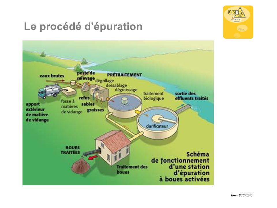 Le procédé d'épuration Année 2012/2013