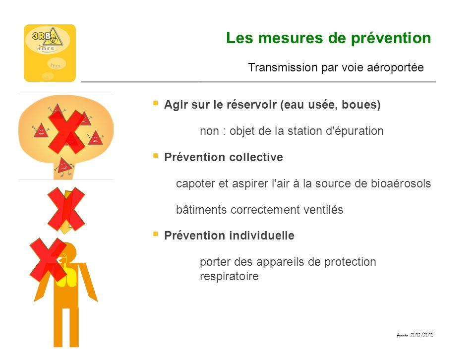 Les mesures de prévention Agir sur le réservoir (eau usée, boues) non : objet de la station d'épuration Prévention collective capoter et aspirer l'air