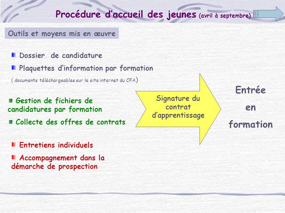 Procédure daccueil des jeunes (avril à septembre) Dossier de candidature Plaquettes dinformation par formation ( documents téléchargeables sur le site