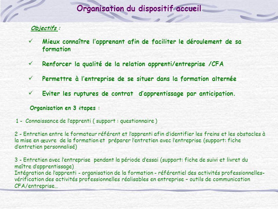 Objectifs : Mieux connaître lapprenant afin de faciliter le déroulement de sa formation Renforcer la qualité de la relation apprenti/entreprise /CFA P