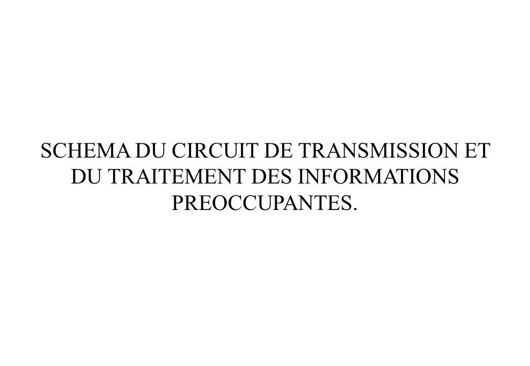 SCHEMA DU CIRCUIT DE TRANSMISSION ET DU TRAITEMENT DES INFORMATIONS PREOCCUPANTES.
